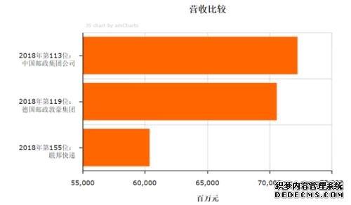 起底联邦快递:进入中国35年水土不服 市值跌去2000亿