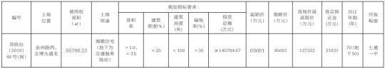 起拍价近16亿元!郑州227亩城镇住宅用地挂牌出让