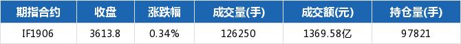 期指主力合约涨跌互现 IF1906涨幅0.34%
